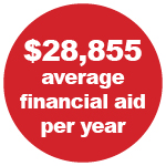 $28,855 average financial aid per year
